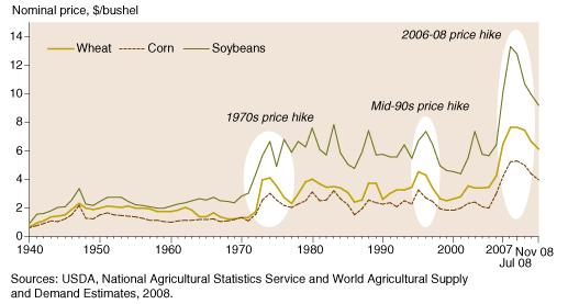Depreciating Farm Assets
